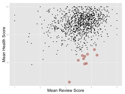 Review site popularity versus health inspection ratings.